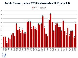 Anzahl Themen Januar 2013 bis November 2016 (absolut)Folie2