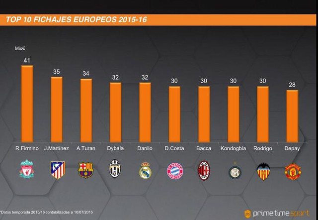Top 10 Fichajes Europeos mas caros