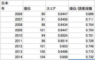 ジェンダーギャップ指数。日本の順位の年次推移