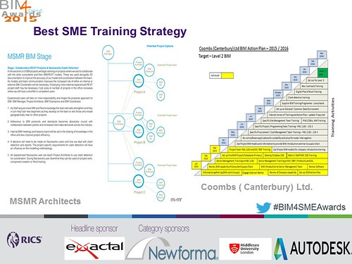 Shortlisted Best SME Training Strategy BIM4SMEawards