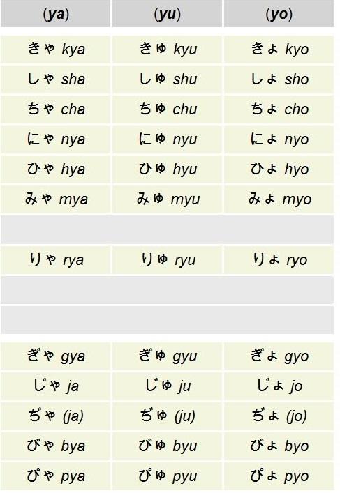 âm ghép trong bảng chữ cái Hiragana