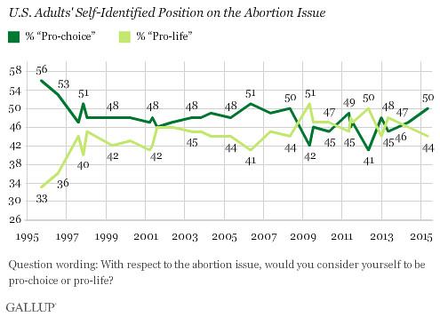 Encuesta Gallup 2015
