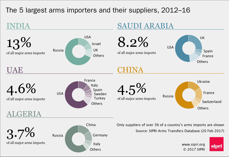 الجزائر ثالث مستورد للأسلحة والأنظمة الحربية الإيطالية عام  2013 - صفحة 4 32172463534_8a177975f5_o
