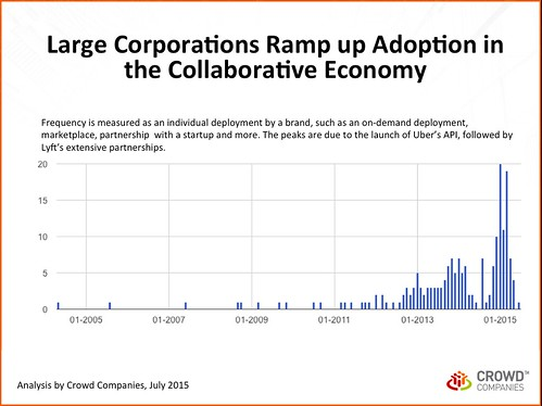 Large Corporations Ramp up Adoption in the Collaborative Economy