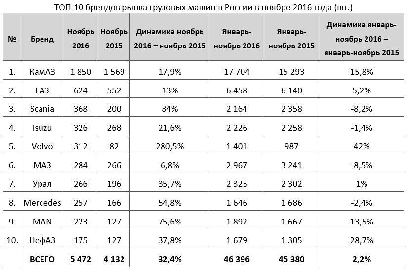 ТОП брендов грузовиков ноябрь 2016