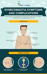 Gynecomastia Symptoms and Complications