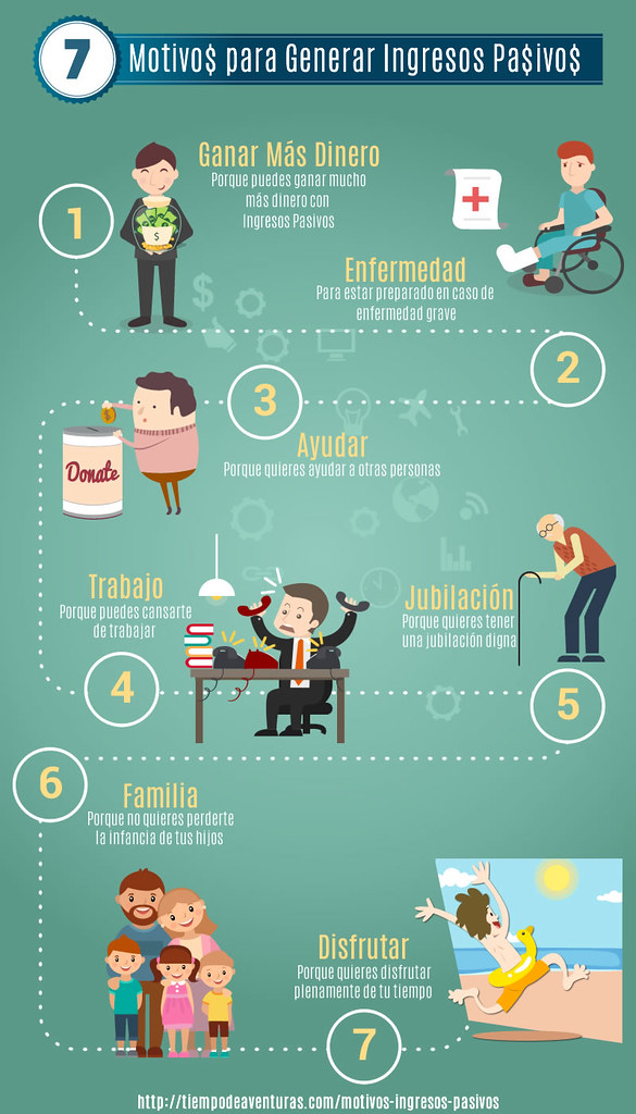 Infografía Motivos para generar ingresos pasivos
