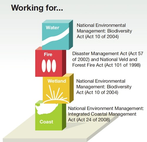National environmental legislation, South Africa