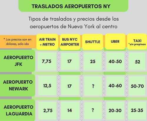 Transportes y precios para ir de los aeropuertos de Nueva York a la ciudad
