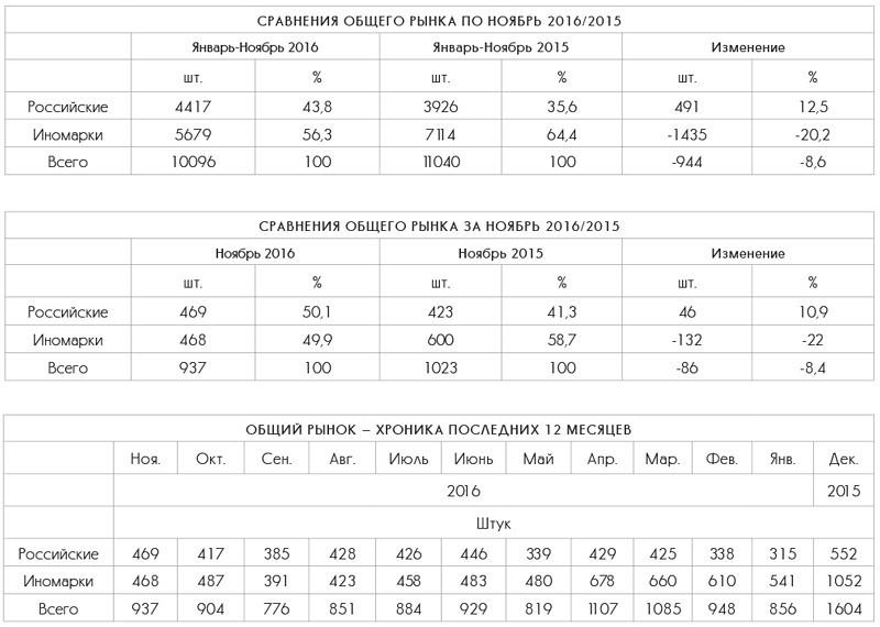 Сравнение общего рынка пикапов ноябрь 2016/2015
