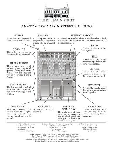 Anatomy of a Main Street building