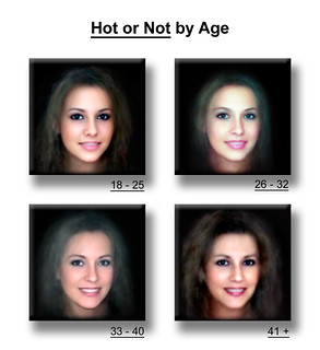 Attractiveness by Age