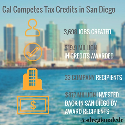 SD Cal Competes - By the numbers(2)