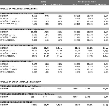 LATAM Airlines trafico Jun15 (LATAM Airlines)