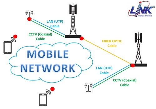 ระบบเครือข่ายต่างๆ จะไร้สายขนาดไหน แต่บั้นปลายสุดท้ายก็ยังมีสาย