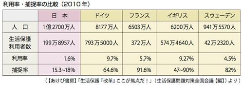 利用率・捕捉率の比較(2010年)