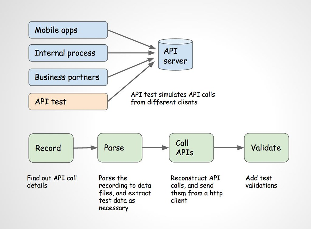 Houzz API Tests at a Glance – The Houzz Blog