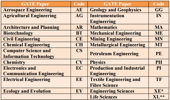 GATE 2016 Graduate Aptitude Test in Engineering