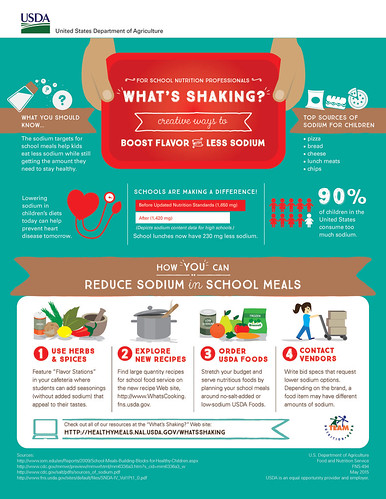 What's Shaking infographic