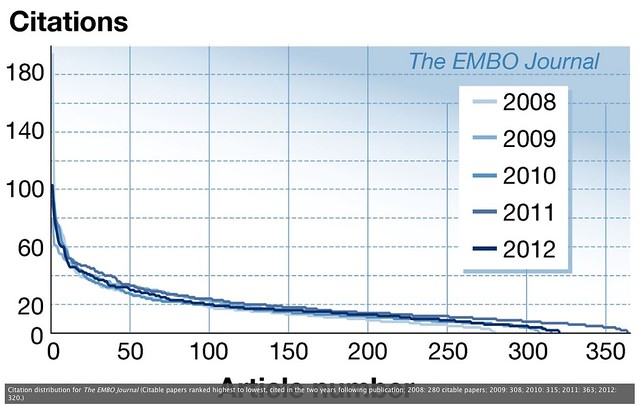 EMBO J. - Citation Distributions