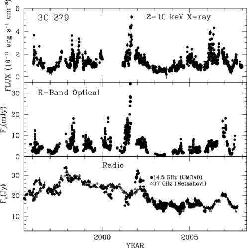 3C 279 fényességváltozása röntgen, optika és rádió tartományban.