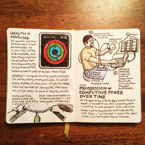 A new spread in my Apple Watch sketchnote log, on health features and computing power progression.