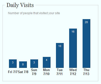 Daily Visits - July 7thru15 2006