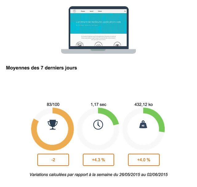 Analyse & performance de site inteneret