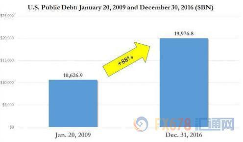 特朗普上任首要大敌:债务上限危机卷土重来
