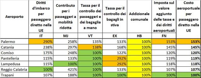 Costo imbarco pax aeroporti siciliani in perc del meno caro