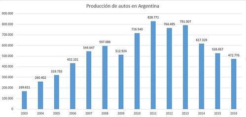produccion de autos argentina 2016
