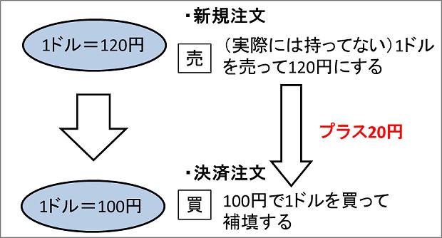 170114 為替レート変動によるFX取引の例2