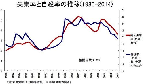 失業率と自殺率の推移(1980-2014)