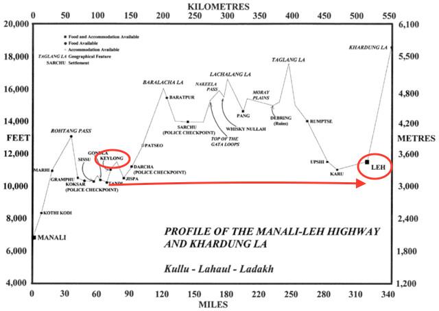 manali-leh