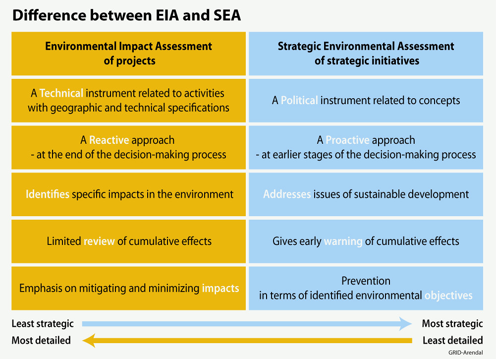 environmental impact assessment eia