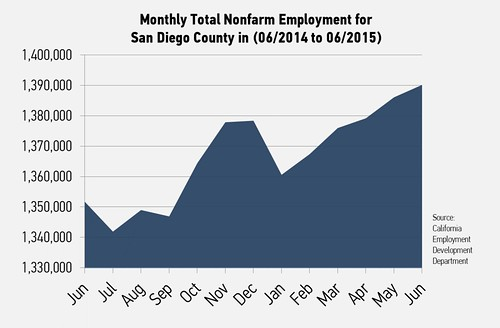 Total Nonfarm Employment