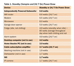 Table 1. Standby (Vampire and 24/7 On) Power Draw