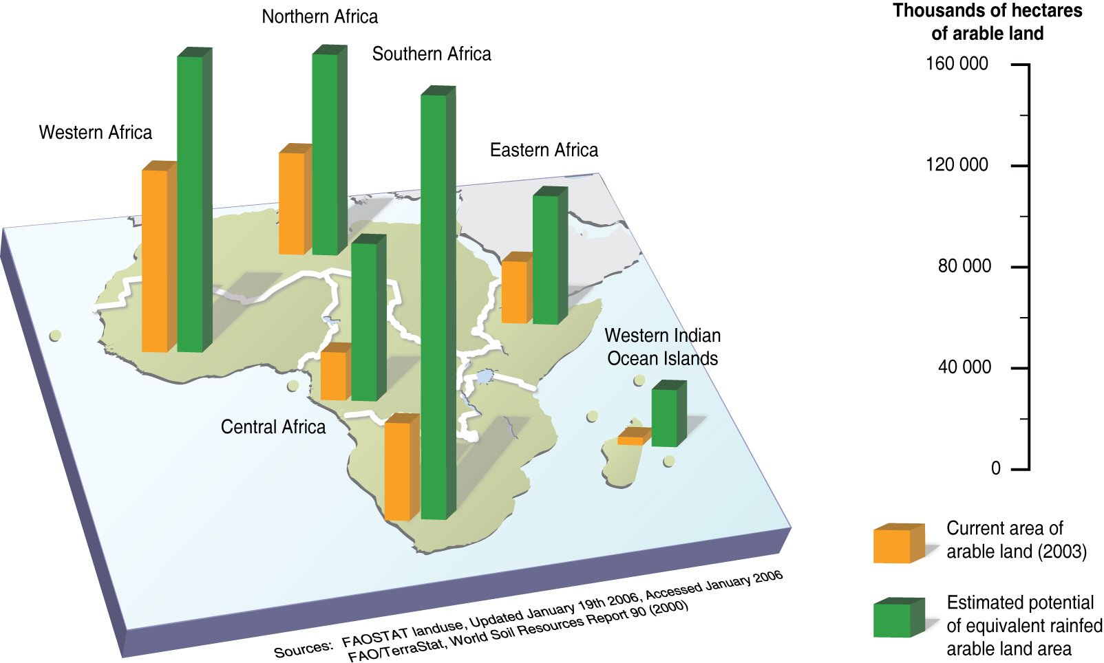 current and potential arable land use in africa