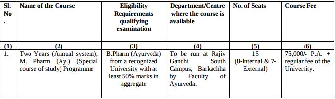 BHU M.Pharm (Ay) Admission Eligbility Criteria