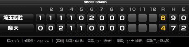 2015年8月6日埼玉西武ライオンズvs東北楽天ゴールデンイーグルス16回戦試合結果