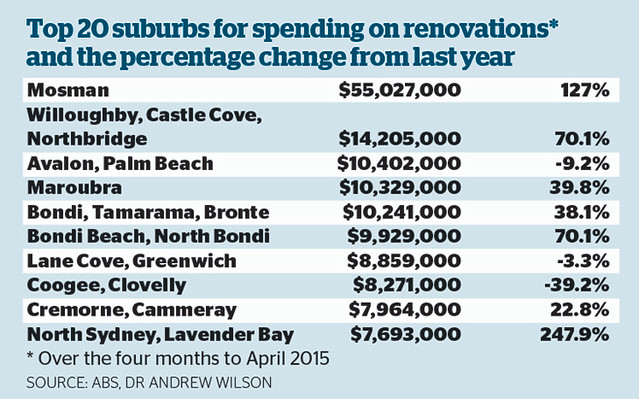 Top 20  suburbs for spending on renovations