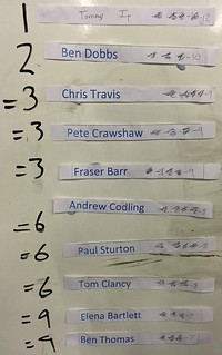 National Badminton Club Bash Final Standings