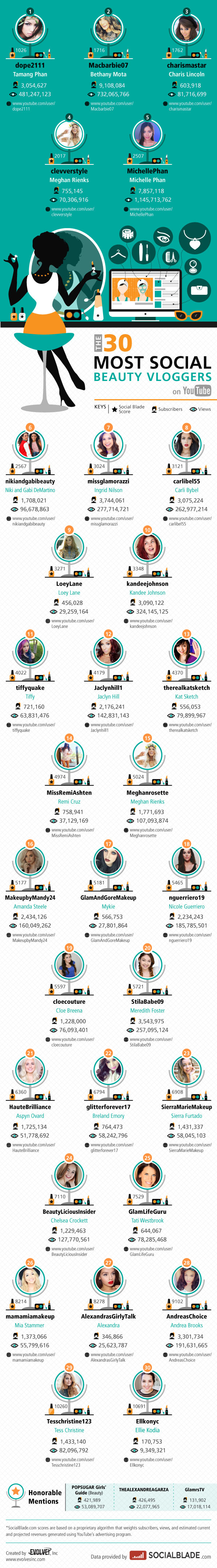 The 30 Most Social Beauty Vloggers on Youtube Infographic