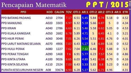 Pencapaian PPT 2015 Matematik