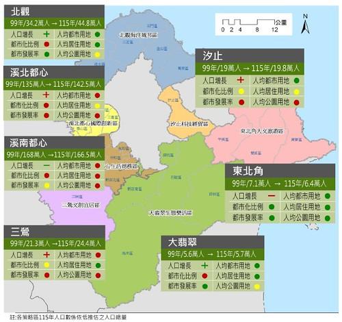 新北市分區成長質量分析圖。圖片來源:新北市區域計畫政策評估說明書(2015年6月)