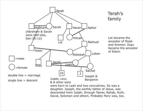 Terah's family
