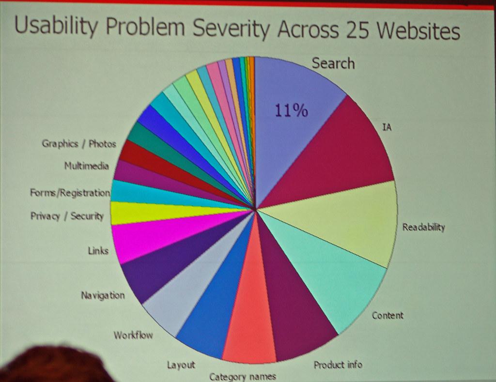 Usability problems pie chart
