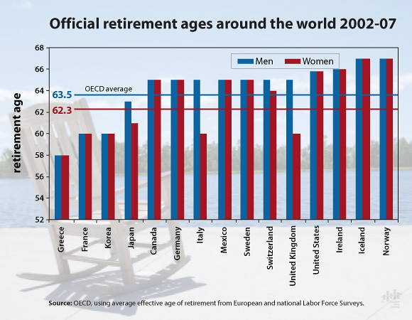 Official retirement ages around the world 2002-07
