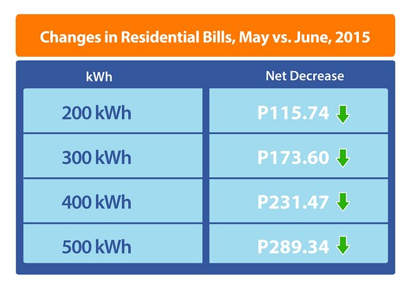Changes in Residential Bill