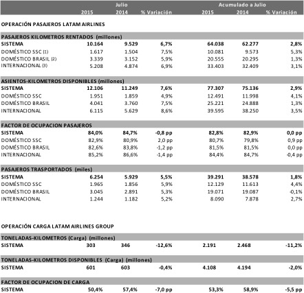 LATAM Airlines trafico Jul15 (LATAM Airlines)